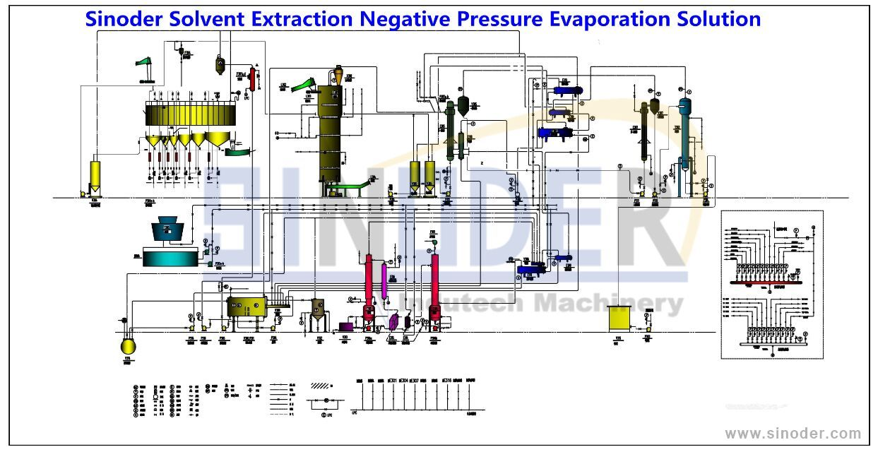 Edible oil solvent extraction plant oil refinery plant sinoder sinoder cooking oil solvent extraction processing plant flow digram nvjuhfo Image collections